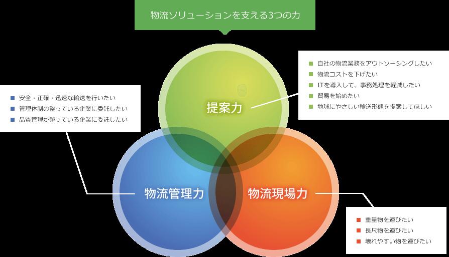 物流ソリューションを支える3つの力