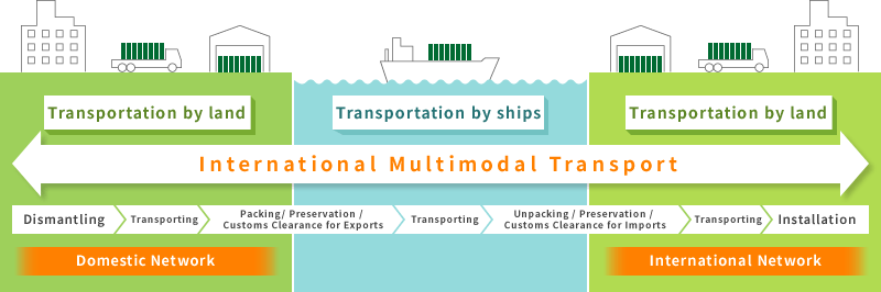International Multimodal Transport