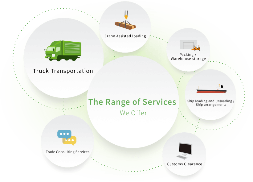 The Range of Services We Offer